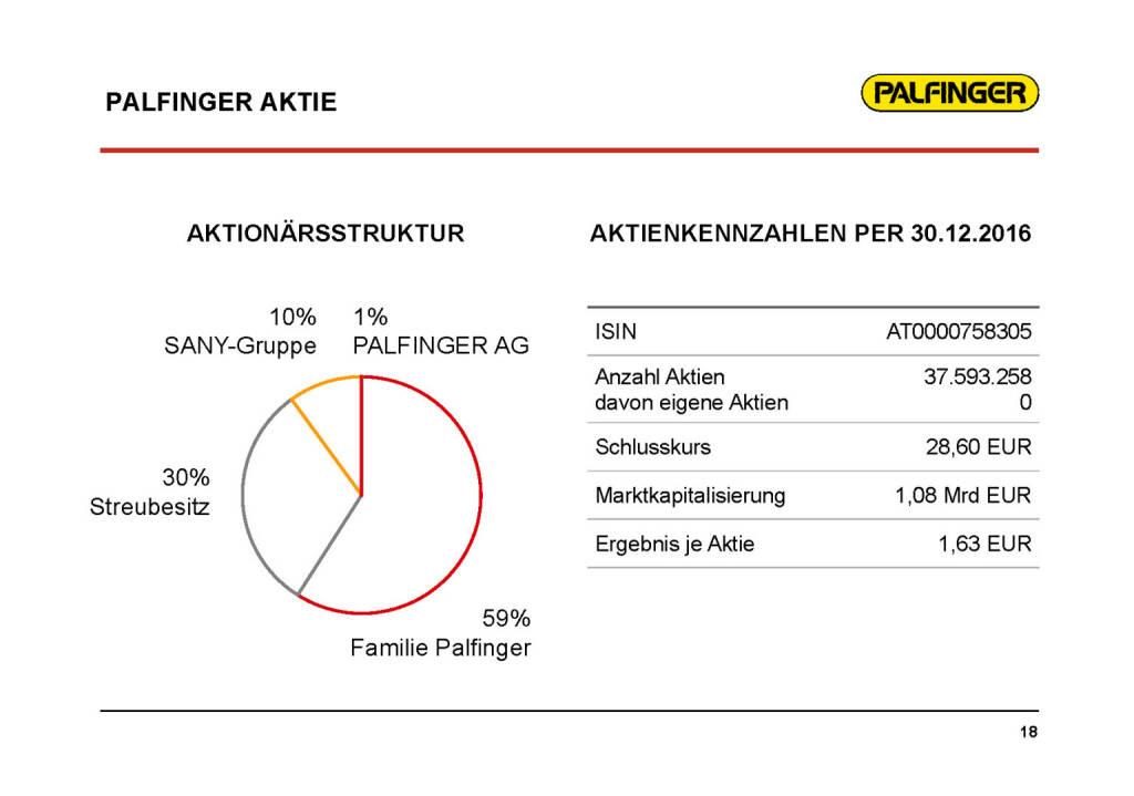 Palfinger - Aktie (01.02.2017)