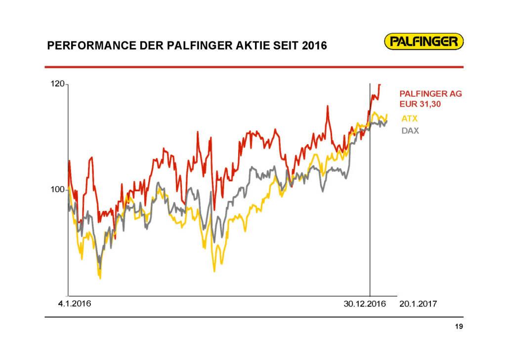 Palfinger - Performance Aktie (01.02.2017)