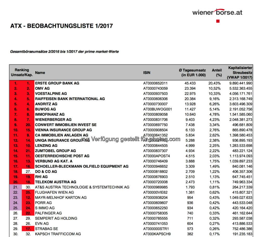ATX-Beobachtungsliste 01/2017 (c) Wiener Börse, © Aussender (03.02.2017)