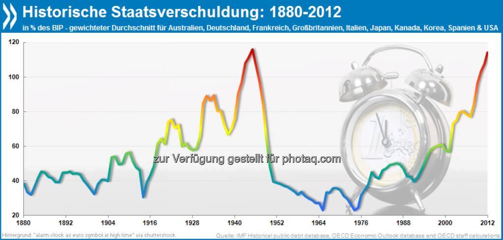 Kriegsähnliche Zustände: Die Staatssverschuldung der wichtigsten Industrieländer liegt heute bei etwa 115 Prozent des BIP. Das ist der höchste Stand seit 1945.  Mehr Infos unter http://bit.ly/15SqybU (S. 23), © OECD (10.05.2013)