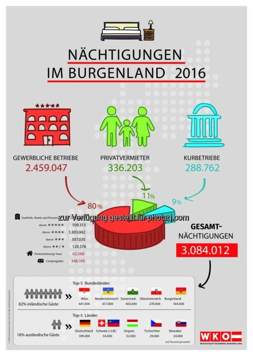 Infografik Nächtigungen im Burgenland - Wirtschaftskammer Burgenland: Wachstumsmotor Tourismus (Fotocredit: Wirtschaftskammer Burgenland)