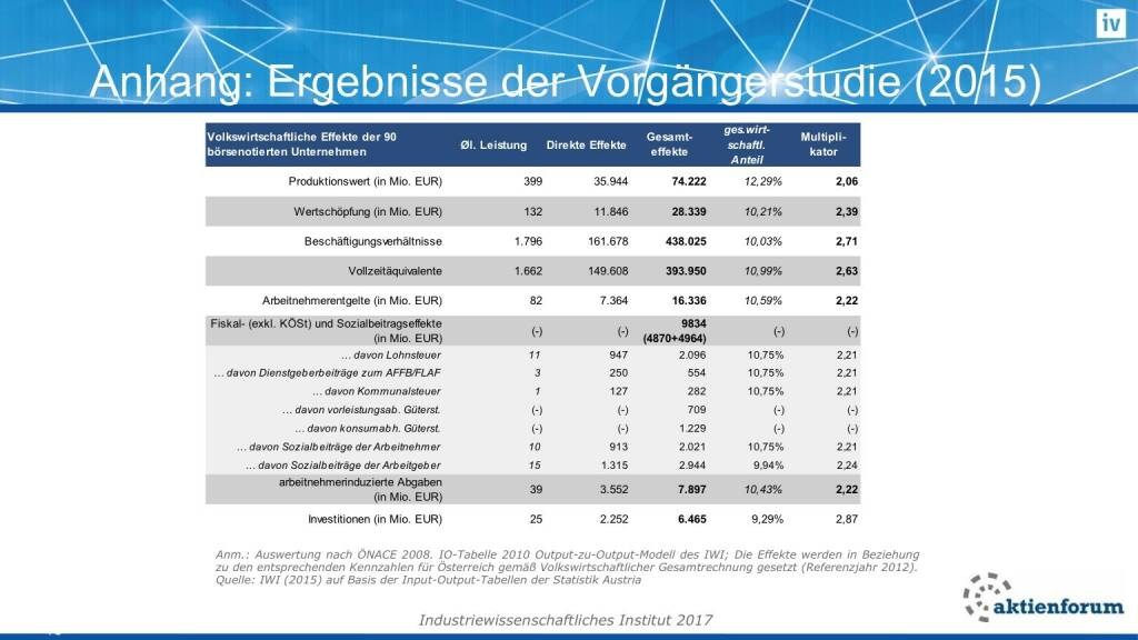Anhang: Ergebnisse der Vorgängerstudie (16.02.2017)