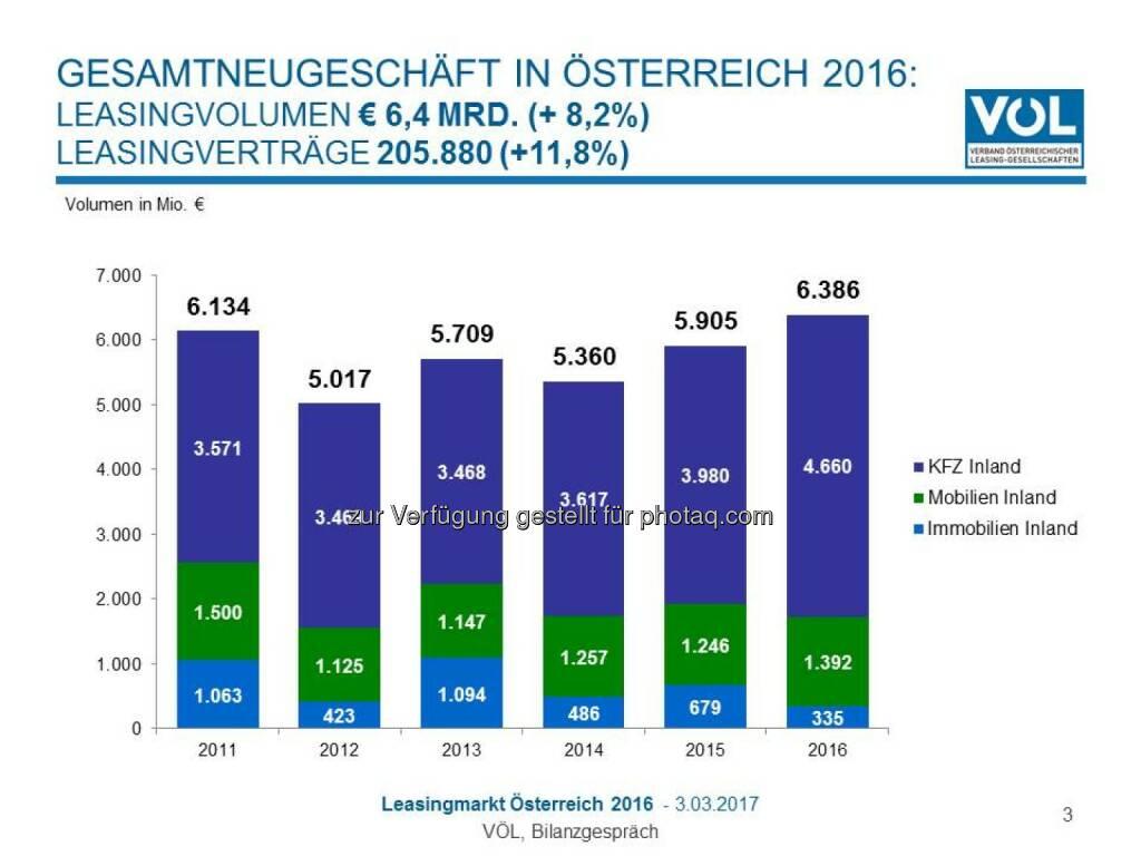 Leasingmarkt: Gesamtneugeschäft in Österreich 2016 - Verband Österreichischer Leasing-Gesellschaften: Leasing weiter voll im Aufwärtstrend (Fotocredit: Verband Österreichischer Leasing-Gesellschaften), © Aussender (03.03.2017)