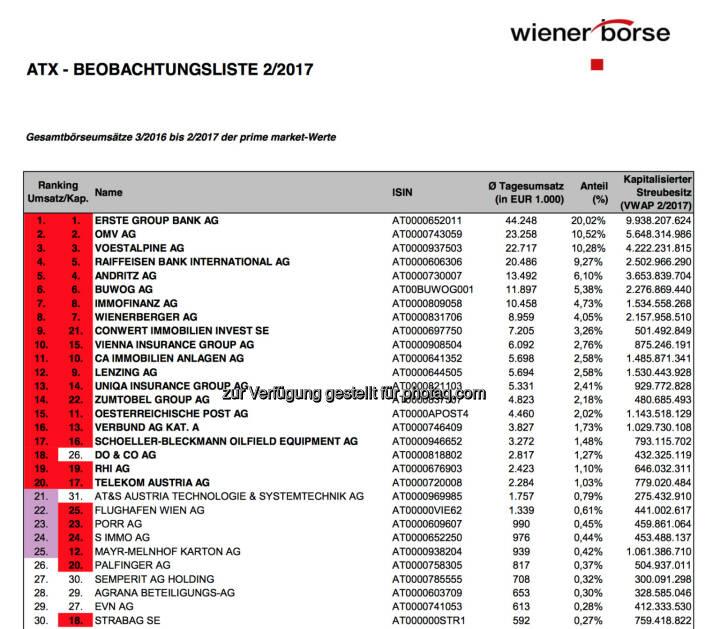 ATX-Beobachtungsliste 02/2017 (c) Wiener Börse