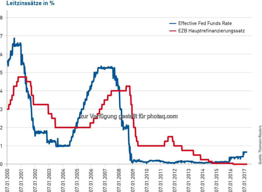 """Volksbank Wien AG: Volksbanken-Chef zu Fed-Entscheid: """"So günstige Finanzierungen wie heute kommen wahrscheinlich nicht so schnell wieder"""" (Fotocredit: Reuters), © Aussender (15.03.2017)"""