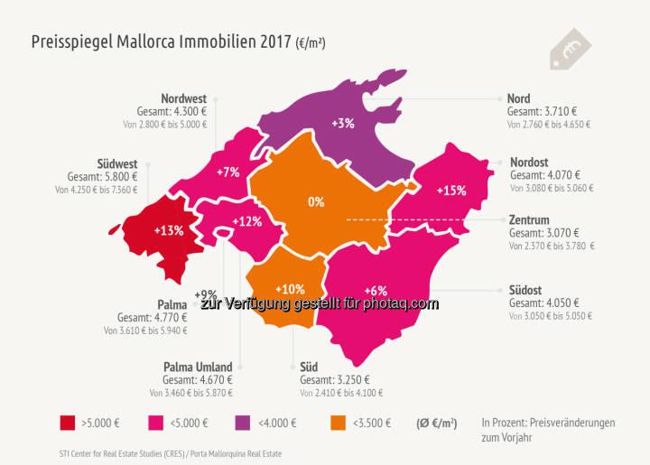 Der Markt für Ferienimmobilien auf Mallorca befindet sich im Aufschwung, 2016 wurden auf den Balearen 31% mehr Immobilien verkauft als im Vorjahr. Die hohe Nachfrage wirkt sich auch auf die Preise auf, wie das STI Center for Real Estate Studies im Auftrag von Porta Mallorquina Real Estate in der dritten Ausgabe ihrer Marktstudie über den Ferienimmobilienmarkt Mallorca ermittelte - Porta Mondial AG: Preissteigerungen für Mallorca Immobilien bis zu 15% (Fotocredit: obs/Porta Mondial AG/Porta Mallorquina Real Estate)