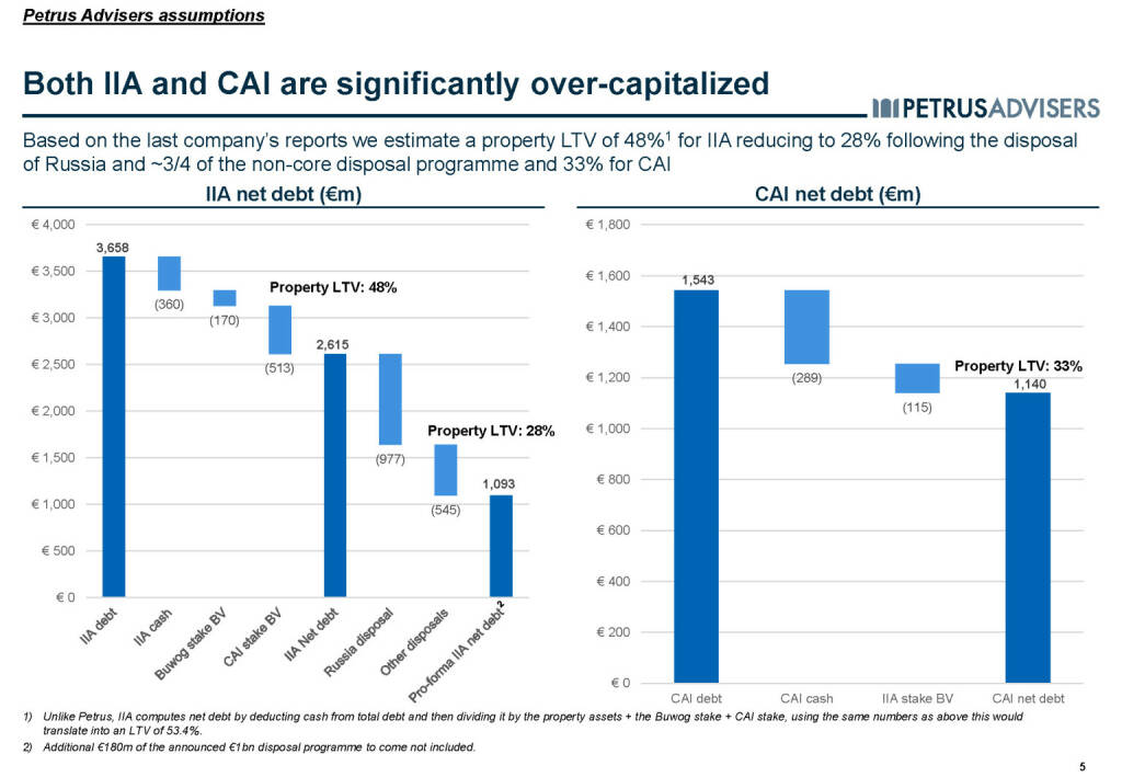 Both IIA and CAI are significantly over-capitalized - Petrus Advisers (20.03.2017)