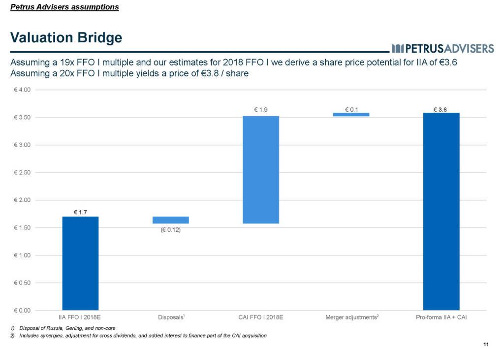 Valuation Bridge - Petrus Advisers (20.03.2017)