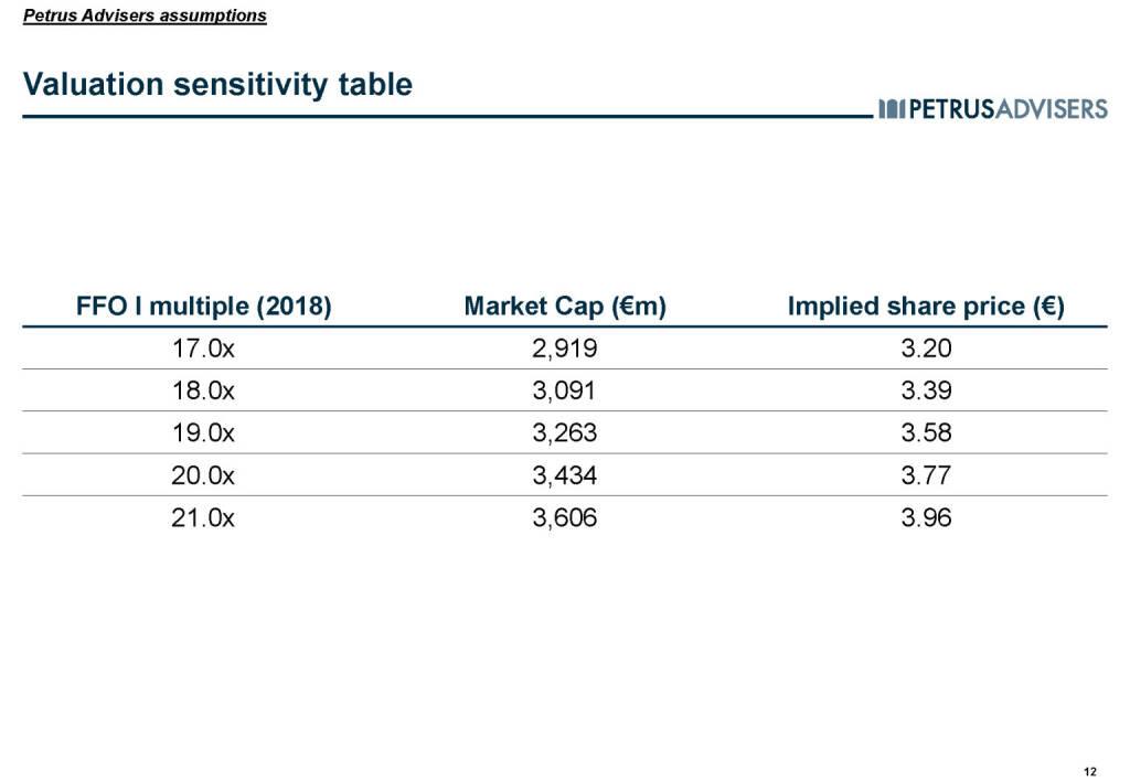 Valuation sensitivity table - Petrus Advisers (20.03.2017)