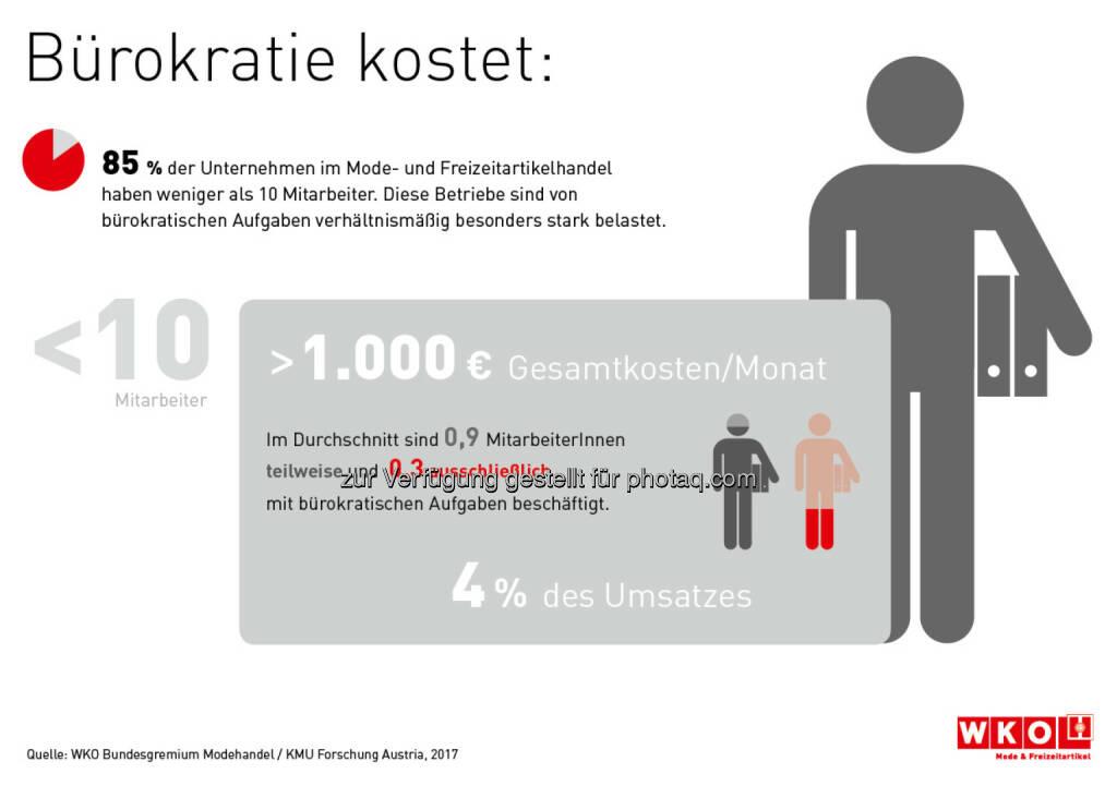Infografik Bürokratie kostet - Wirtschaftskammer Österreich: Bürokratie kostet kleine Modehändler insgesamt über 1.000 Euro pro Monat (Fotocredit: WKO Bundesgremium Modehandel / KMU Forschung Austria 2017), © Aussender (30.03.2017)