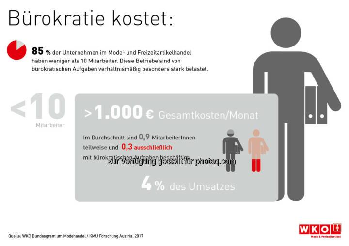 Infografik Bürokratie kostet - Wirtschaftskammer Österreich: Bürokratie kostet kleine Modehändler insgesamt über 1.000 Euro pro Monat (Fotocredit: WKO Bundesgremium Modehandel / KMU Forschung Austria 2017)