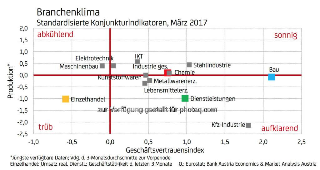 Branchenklima - Standardisierte Konjunkturindikatoren, März 2017 (Fotocredit: UniCredit Bank Austria), © Aussender (11.04.2017)