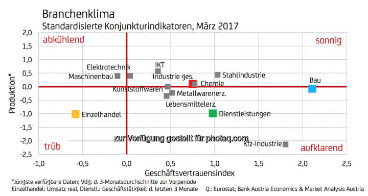 Branchenklima - Standardisierte Konjunkturindikatoren, März 2017 (Fotocredit: UniCredit Bank Austria)