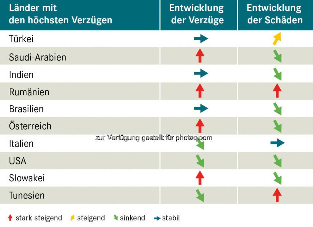 Top 10 Verzüge – Exportländer im Vergleich - Acredia Versicherung AG: Exportländer im Vergleich – wo die Zahlung am häufigsten ausbleibt (Fotocredit: Acredia Versicherung AG), © Aussender (12.04.2017)