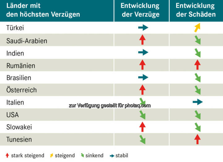 Top 10 Verzüge – Exportländer im Vergleich - Acredia Versicherung AG: Exportländer im Vergleich – wo die Zahlung am häufigsten ausbleibt (Fotocredit: Acredia Versicherung AG)
