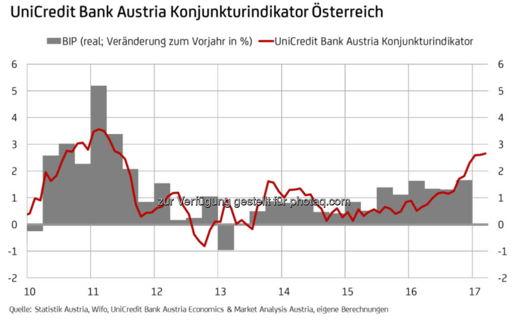 UniCredit Bank Austria Konjunkturindikator Österreich (Fotocredit: UniCredit Bank Austria), © Aussender (14.04.2017)
