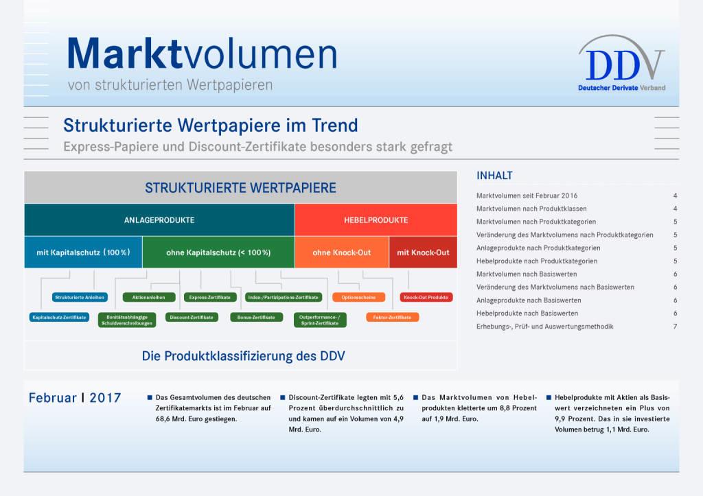 DDV zu Marktvolumen im Februar 2017: Strukturierte Wertpapiere im Trend, Seite 1/7, komplettes Dokument unter http://boerse-social.com/static/uploads/file_2214_ddv_zu_marktvolumen_im_februar_2017_strukturierte_wertpapiere_im_trend.pdf (19.04.2017)