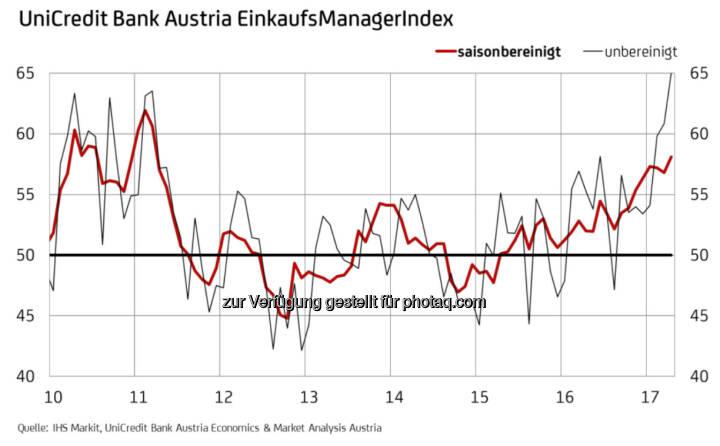UniCredit Bank Austria EinkaufsManagerindex April 2017 - Industrie in Österreich mit stärkstem Wachstum seit sechs Jahren (Fotocredit: UniCredit Bank Austria)