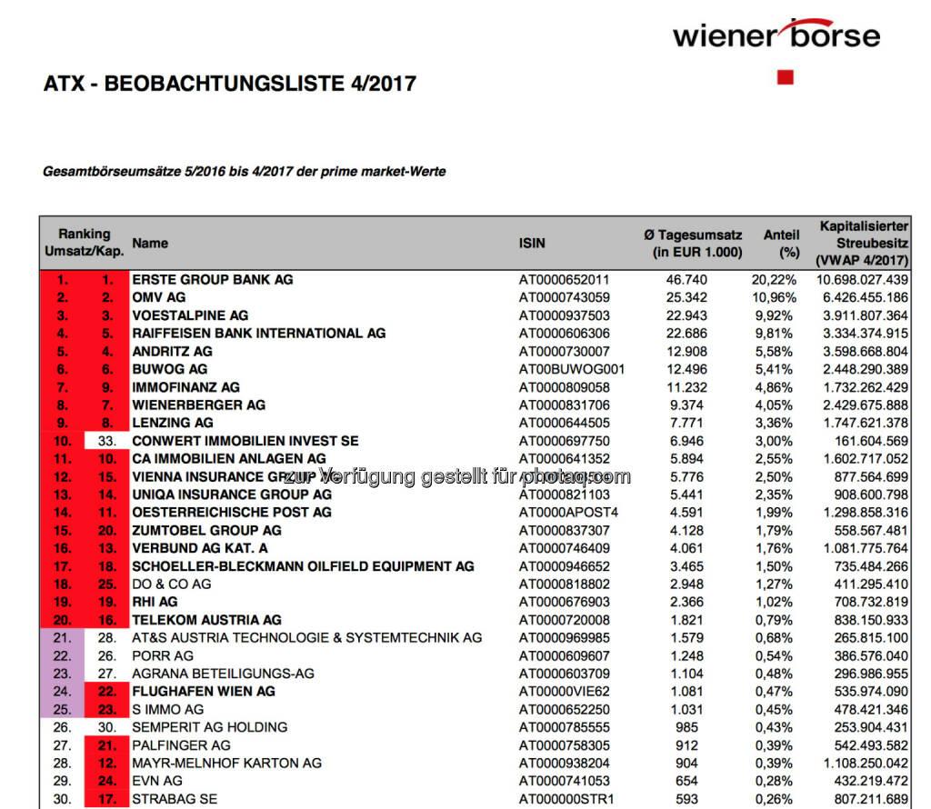 ATX Beobachtungsliste 4/2017 (c) Wiener Börse, © Aussender (04.05.2017)
