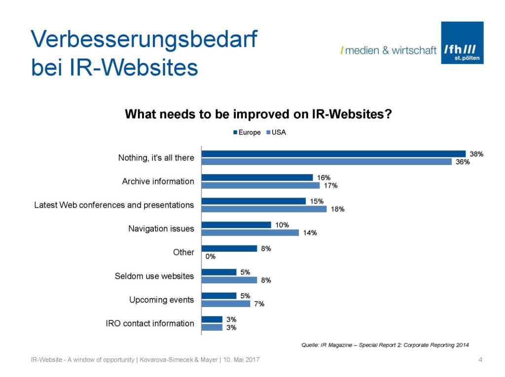 Verbessungsbedarf IR-Websites, © Fachhochschule St. Pölten (11.05.2017)