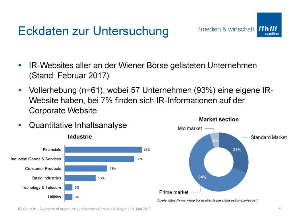 Eckdaten IR-Websites, © Fachhochschule St. Pölten (11.05.2017)