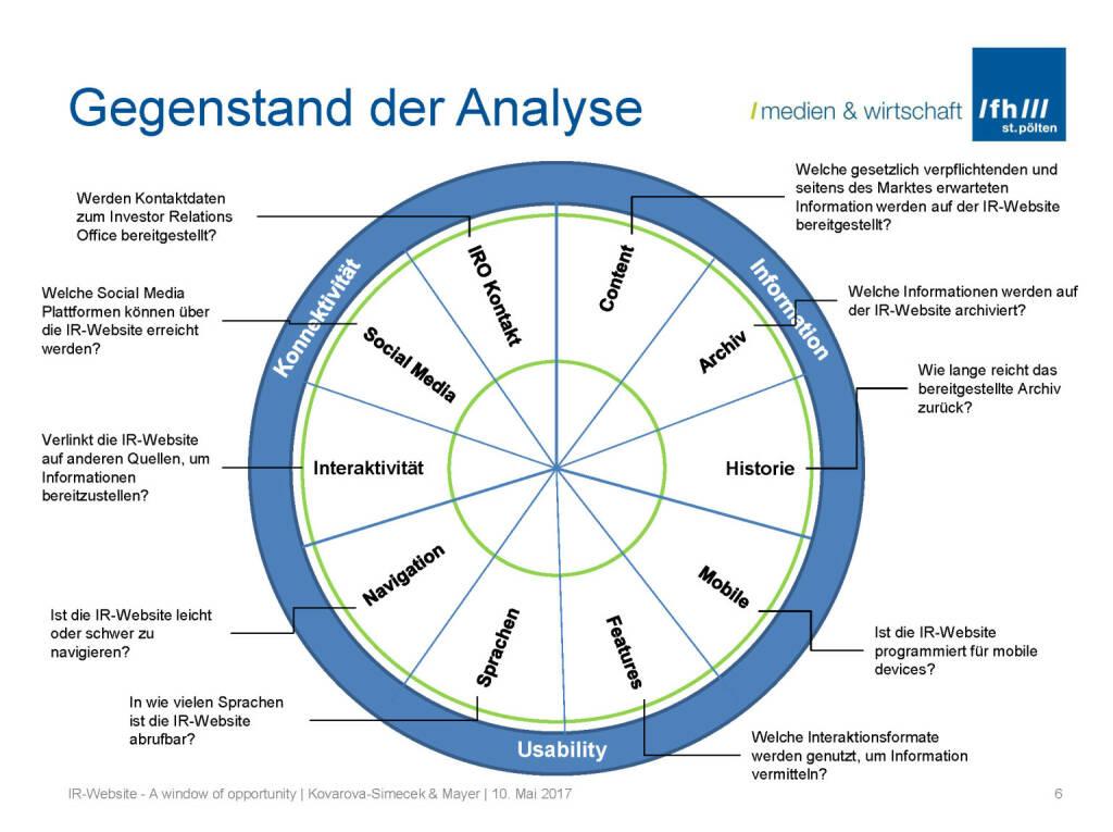 Gegenstand der Analyse - IR-Websites Studie, © Fachhochschule St. Pölten (11.05.2017)