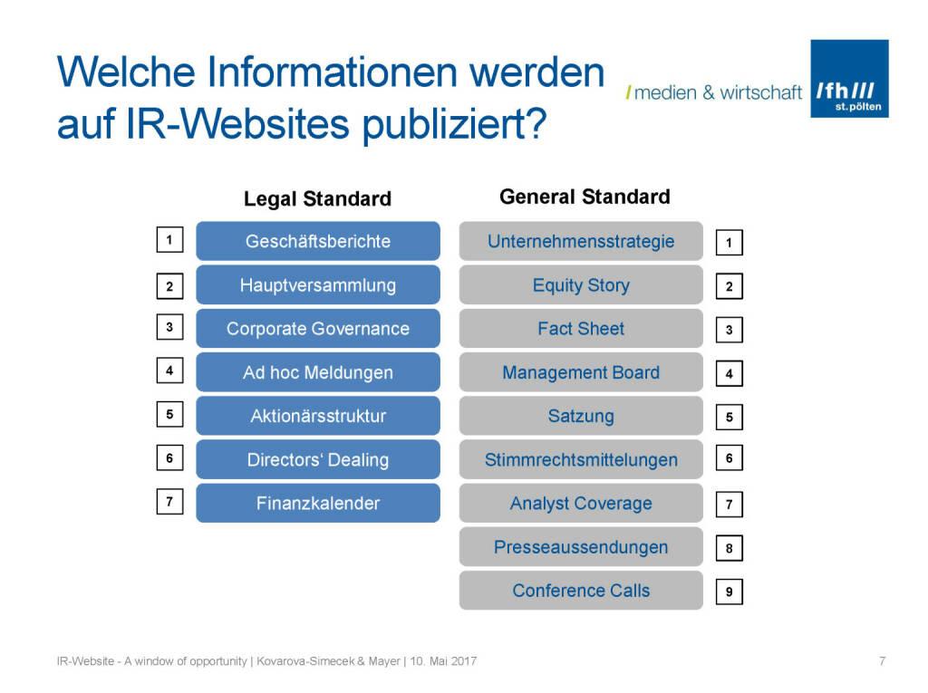 Welche Informationen publiziert - IR-Websites Studie, © Fachhochschule St. Pölten (11.05.2017)