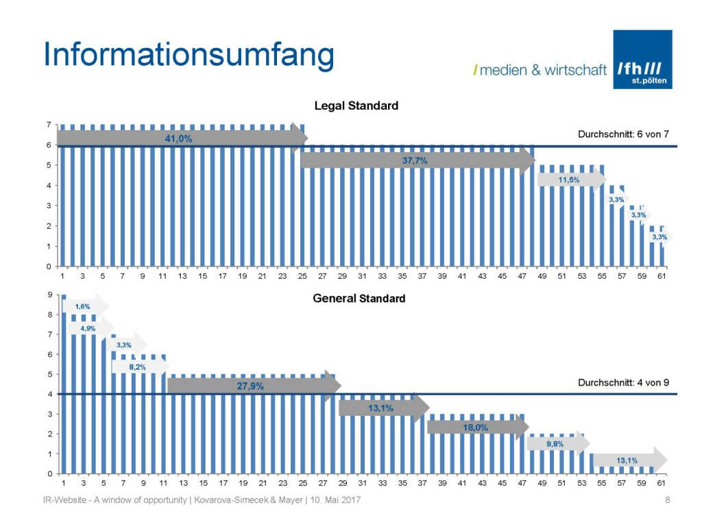 Informationsumfang - IR-Websites Studie, © Fachhochschule St. Pölten (11.05.2017)