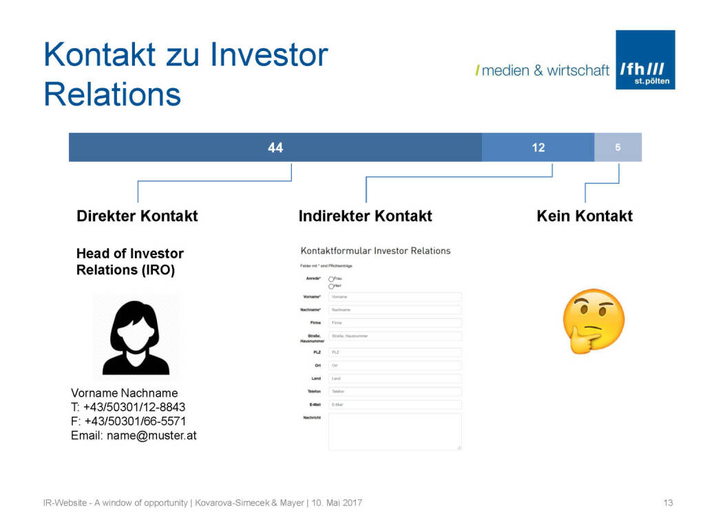 Kontakt - IR-Websites Studie, © Fachhochschule St. Pölten (11.05.2017)