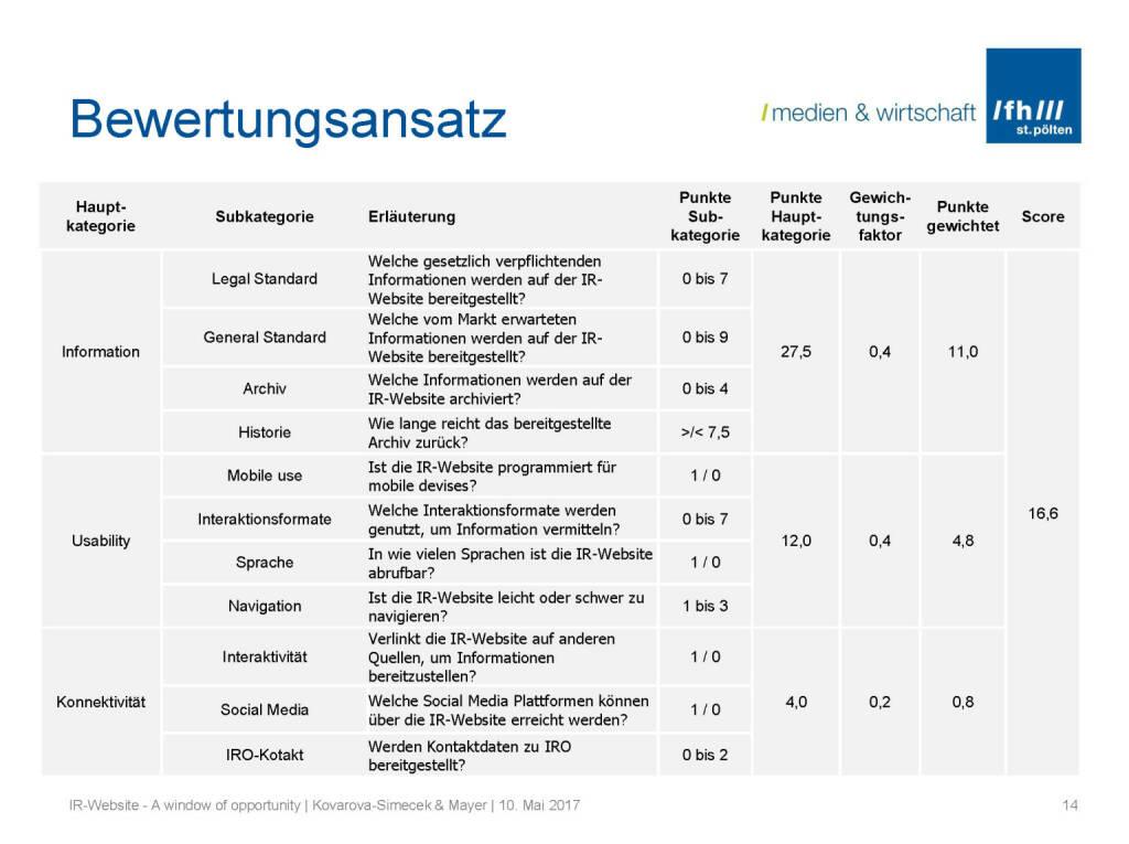 Bewertungsansatz - IR-Websites Studie, © Fachhochschule St. Pölten (11.05.2017)