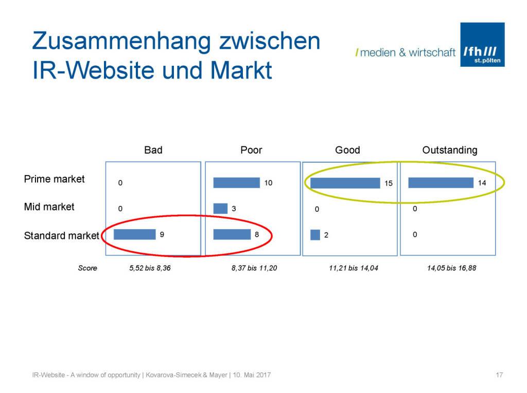 Zusammenhang Mark - IR-Websites Studie, © Fachhochschule St. Pölten (11.05.2017)