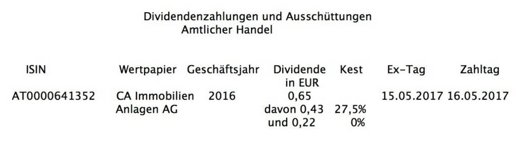 Indexevent Rosinger-Index 23: CA Immo-Dividende 15.5. Dividende 0,65 -> Erhöhung Stückzahl um 2,98 Prozent (13.05.2017)