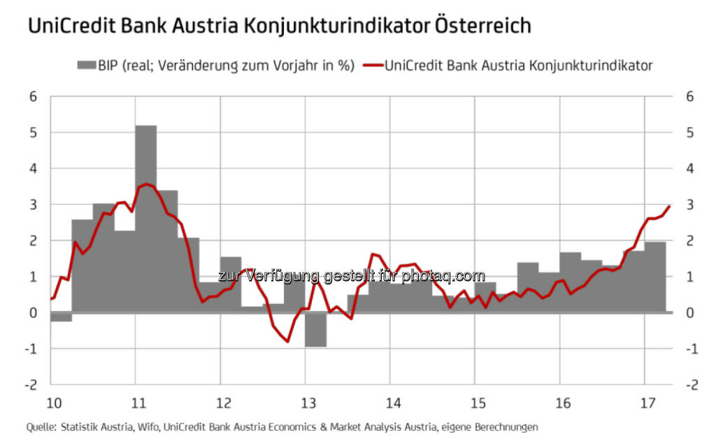 UniCredit Bank Austria Konjunkturindikator Österreich (Fotocredit: UniCredit Bank Austria), © Aussender (15.05.2017)