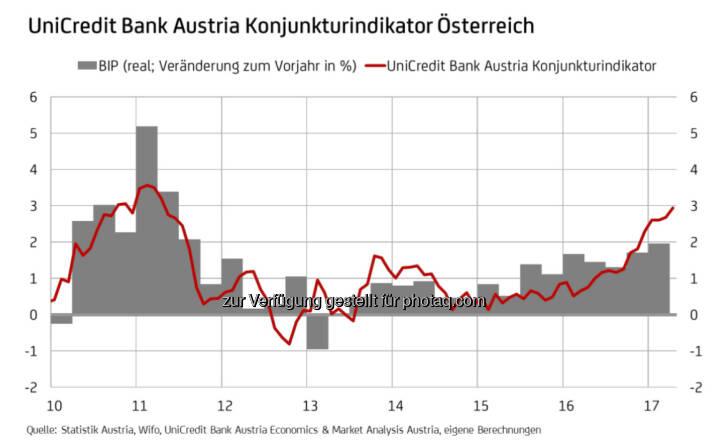 UniCredit Bank Austria Konjunkturindikator Österreich (Fotocredit: UniCredit Bank Austria)