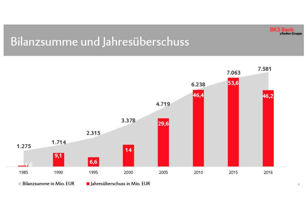 BKS - Bilanzsumme und Jahresüberschuss (30.05.2017)