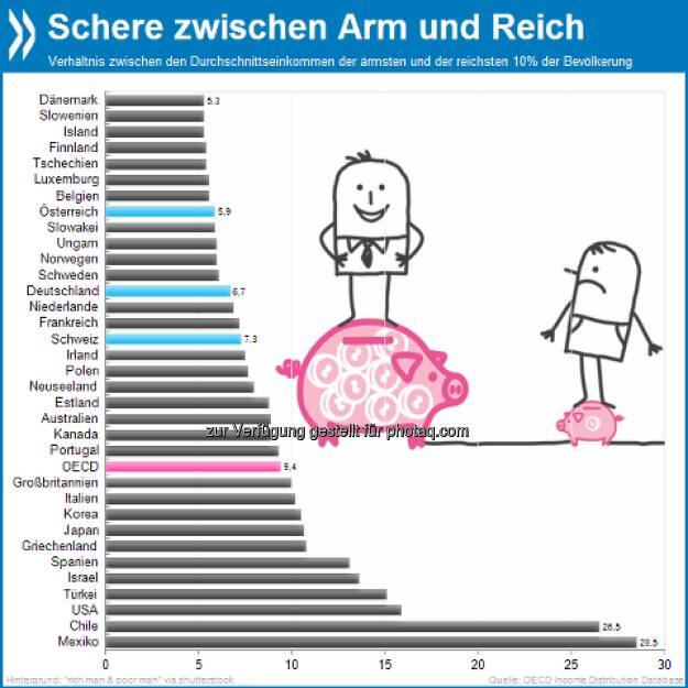 Welten dazwischen: In Österreich verdienen die reichsten zehn Prozent der Bevölkerung im Durchschnitt sechs Mal so viel wie die ärmsten zehn Prozent. In Chile und Mexiko ist die Diskrepanz vier bis fünfmal so hoch.  Mehr Infos unter http://bit.ly/10pi3An, © OECD (19.05.2013)