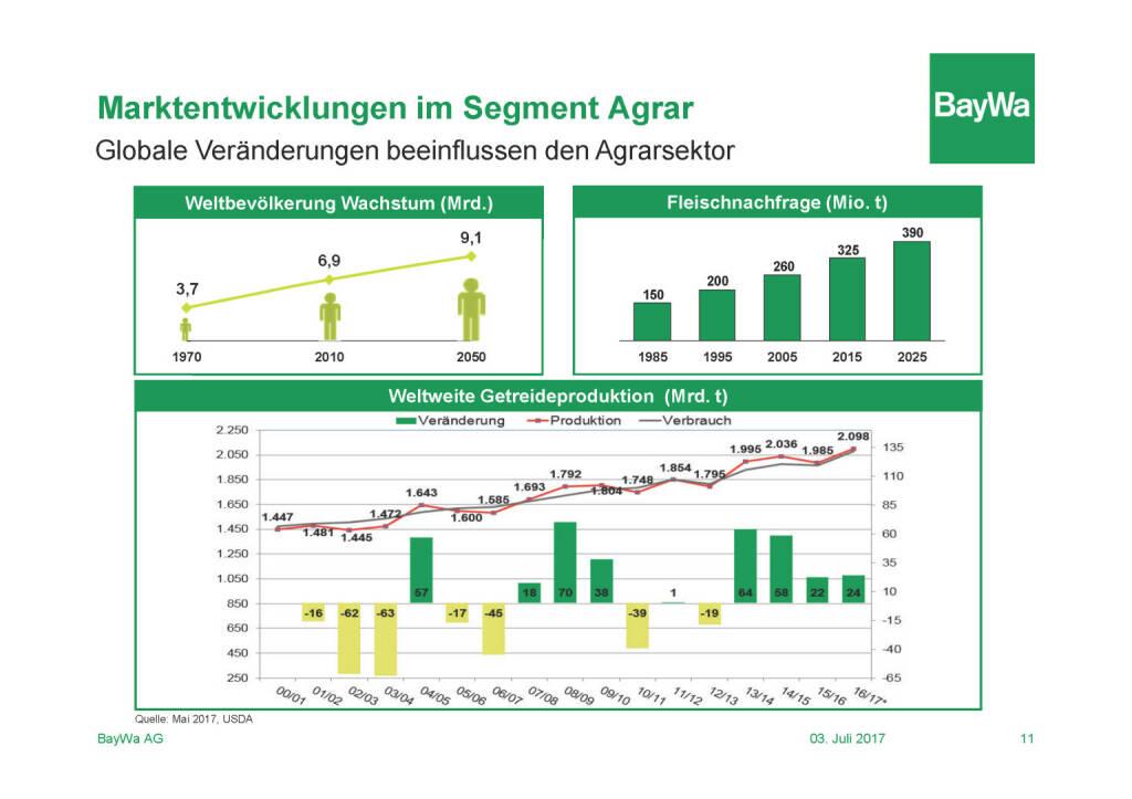 Präsentation BayWa - Marktentwicklung Agrar (03.07.2017)