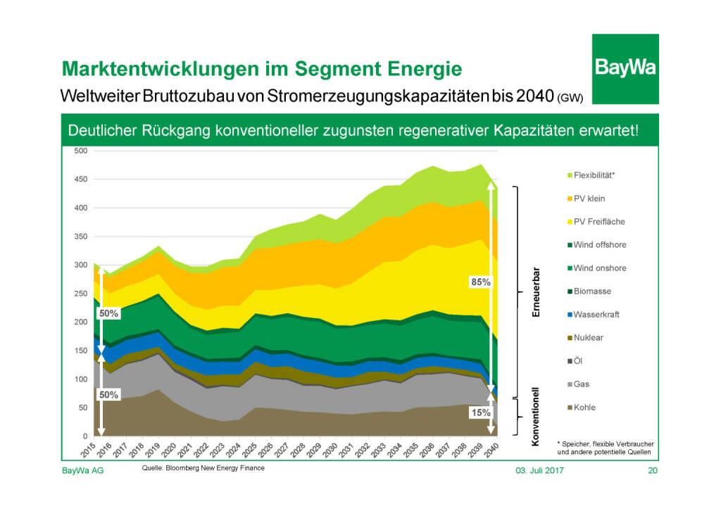 Präsentation BayWa - Marktentwicklung Energie (03.07.2017)