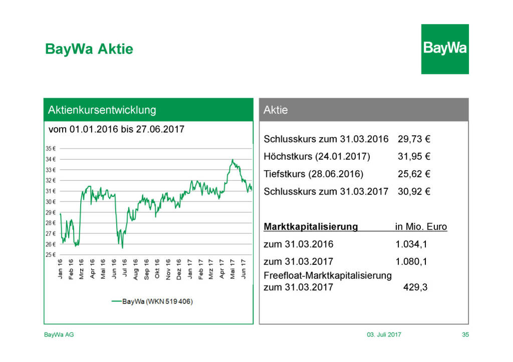 Präsentation BayWa - Aktie (03.07.2017)