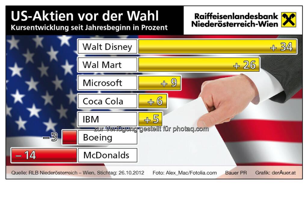 US-Aktien vor der Wahl (c) derAuer Grafik Buch Web (15.12.2012)