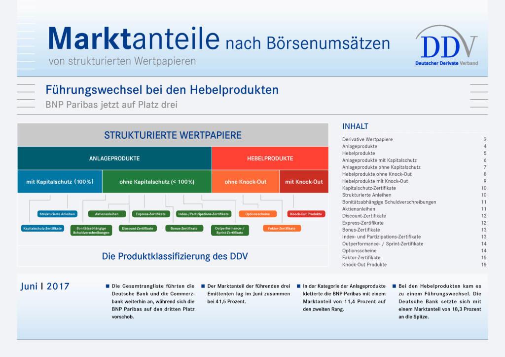 Strukturierte Wertpapier Deutschland: Marktanteile nach Börsenumsätzen Juni 2017, Seite 1/15, komplettes Dokument unter http://boerse-social.com/static/uploads/file_2287_strukturierte_wertpapier_deutschland_marktanteile_nach_borsenumsatzen_juni_2017.pdf (11.07.2017)