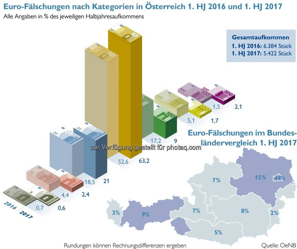 Oesterreichische Nationalbank: Falschgeldaufkommen in Österreich stark gesunken (Fotocredit: OeNB), © Aussender (21.07.2017)