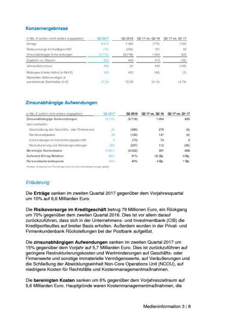 Deutsche Bank: Q2 bringt 466 Mio. Euro Gewinn nach Steuern, Seite 3/8, komplettes Dokument unter http://boerse-social.com/static/uploads/file_2297_deutsche_bank_q2_bringt_466_mio_euro_gewinn_nach_steuern.pdf (27.07.2017)