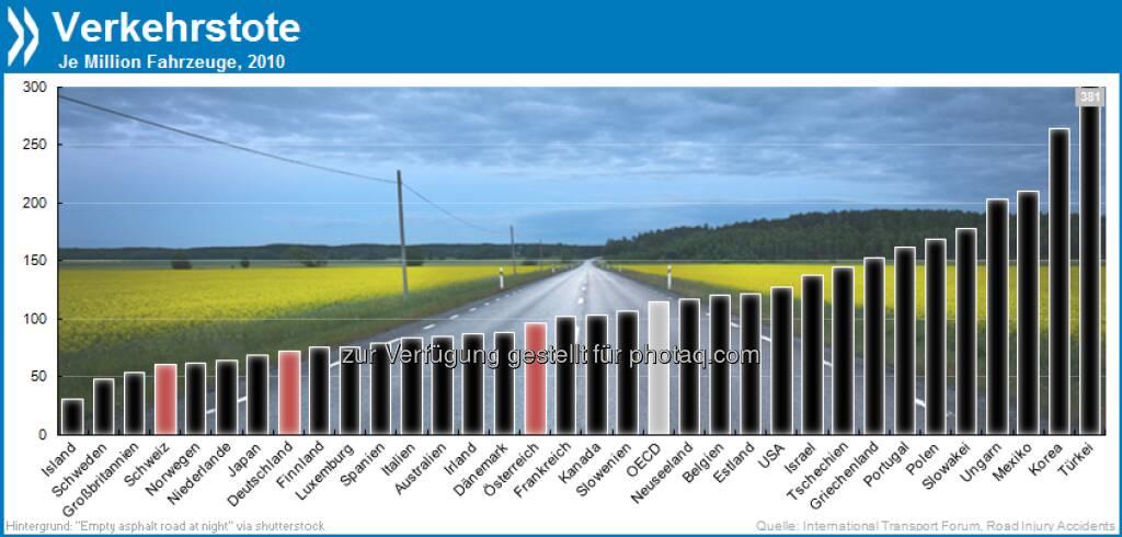 Langsam aber sicher? Mit 381 Unfalltoten je Million Fahrzeuge sind türkische Straßen OECD-weit am gefährlichsten. Die Schweiz gehört in puncto Verkehr zu den sichersten Ländern.  Mehr unter http://bit.ly/167jQzd (OECD Factbook 2013, S. 126/127), © OECD (22.05.2013)