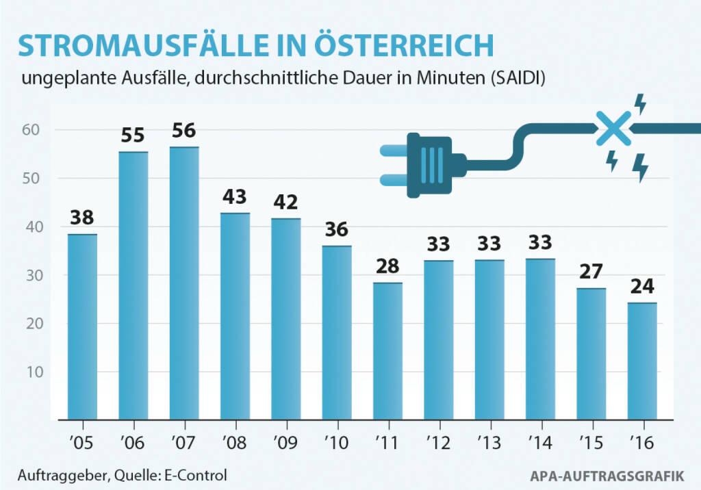 Energie-Control Austria: E-Control: Durchschnittliche Stromausfallsdauer 2016 erneut gesunken, E-Control/APA-Auftragsgrafik, © Aussender (11.08.2017)