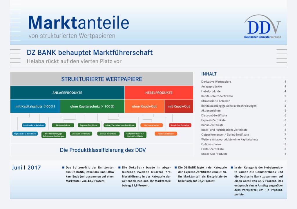 Juni 2017: Marktanteile von strukturierten Wertpapieren in Deutschland, Seite 1/8, komplettes Dokument unter http://boerse-social.com/static/uploads/file_2310_juni_2017_marktanteile_von_strukturierten_wertpapieren_in_deutschland.pdf