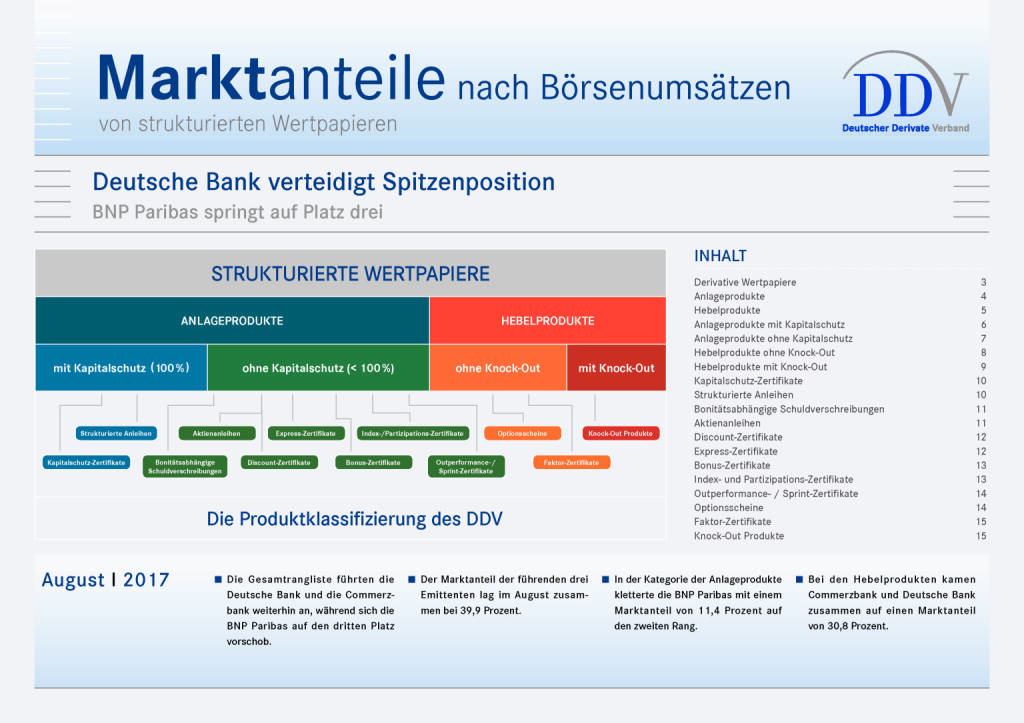 Zertifikatemarkt Deutschland: Deutsche Bank verteidigt Spitzenposition, Seite 1/15, komplettes Dokument unter http://boerse-social.com/static/uploads/file_2331_zertifikatemarkt_deutschland_deutsche_bank_verteidigt_spitzenposition.pdf (11.09.2017)