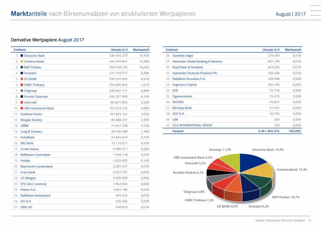 Zertifikatemarkt Deutschland: Deutsche Bank verteidigt Spitzenposition, Seite 3/15, komplettes Dokument unter http://boerse-social.com/static/uploads/file_2331_zertifikatemarkt_deutschland_deutsche_bank_verteidigt_spitzenposition.pdf (11.09.2017)