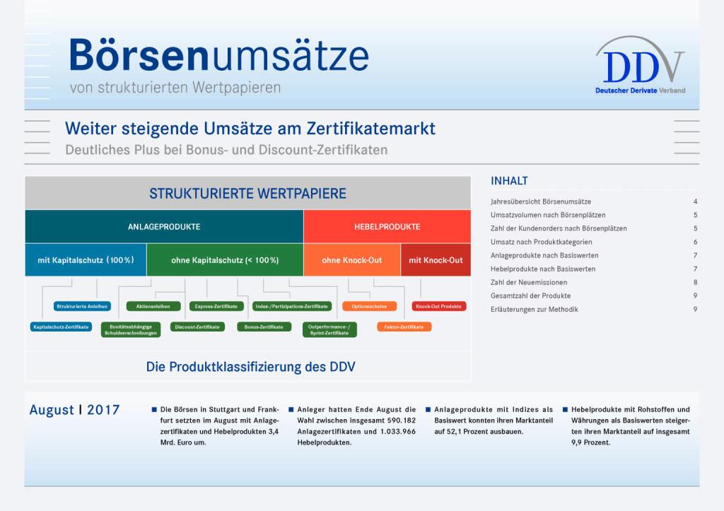 Zertifikatemarkt Deutschland: Weiter steigende Umsätze, Seite 1/9, komplettes Dokument unter http://boerse-social.com/static/uploads/file_2332_zertifikatemarkt_deutschland_weiter_steigende_umsatze.pdf (11.09.2017)