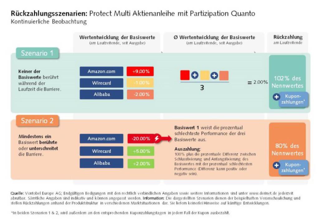 Protect Multi Aktienanleihe mit Partizipation Quanto (Fotocredit: Vontobel), © Aussender (11.09.2017)